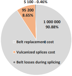 belt splicing budget